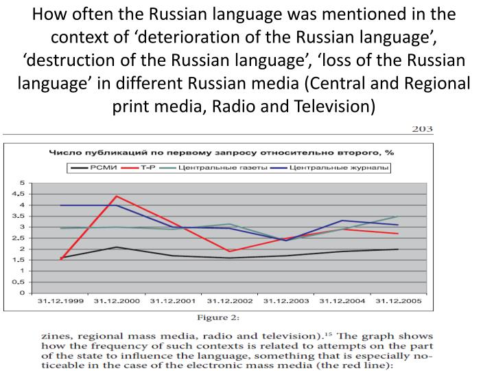 How often the Russian language was mentioned in the context of 'deterioration of the Russian language', 'destruction of the Russian language', 'loss of the Russian language' in different Russian media (Central and Regional print media, Radio and Television)
