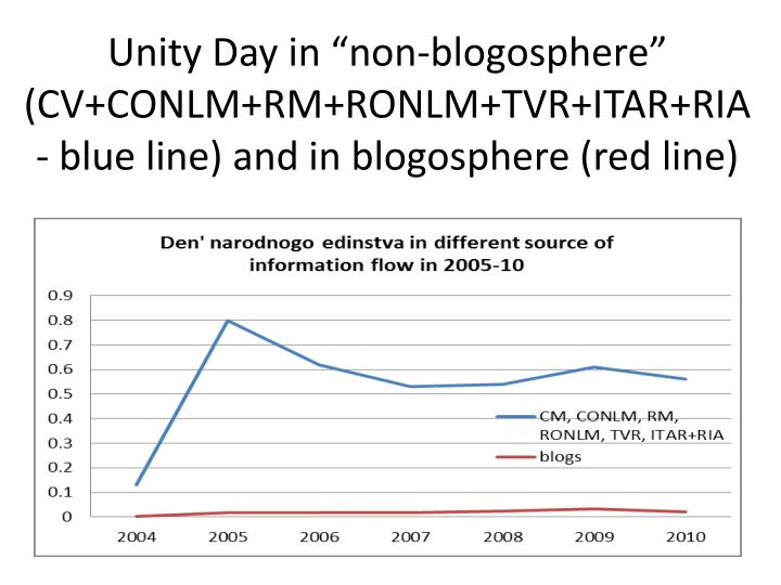 """Unity Day in """"non-blogosphere"""" (CV+CONLM+RM+RONLM+TVR+ITAR+RIA - blue line) and in blogosphere (red line)"""