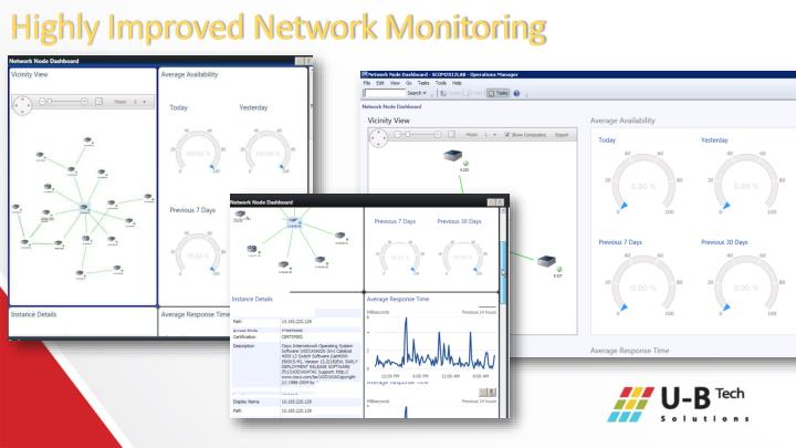 Highly Improved Network Monitoring