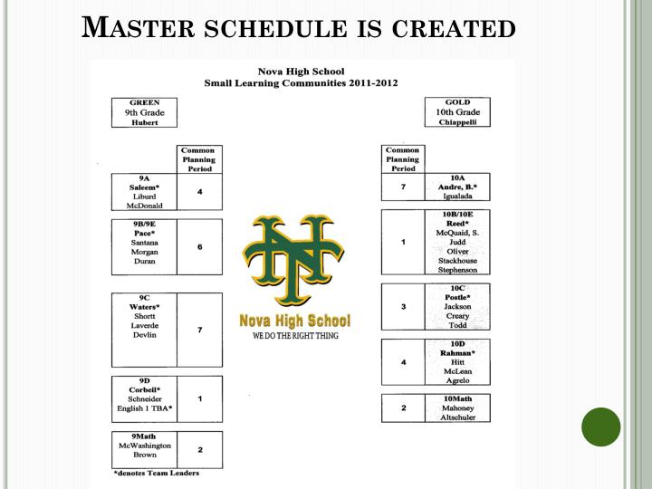 Master schedule is created
