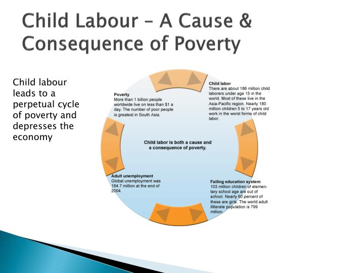 Child Labour – A Cause & Consequence of Poverty