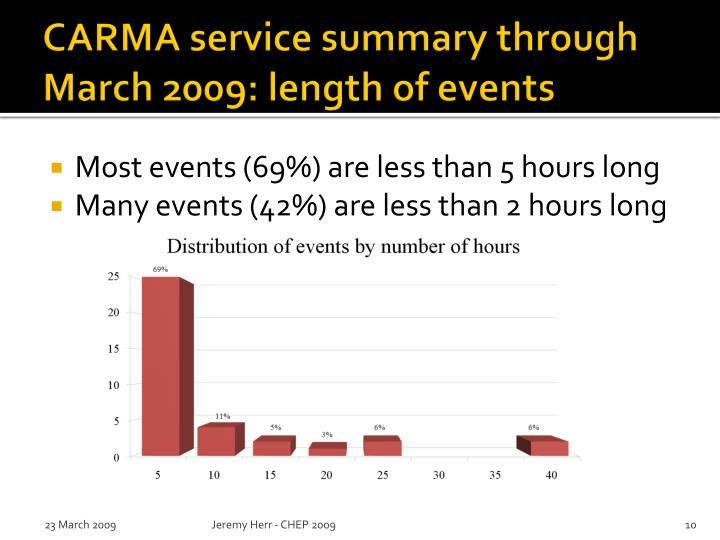 CARMA service summary through March 2009: length of events