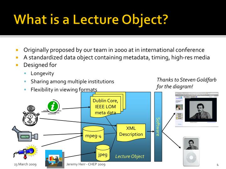 What is a Lecture Object?