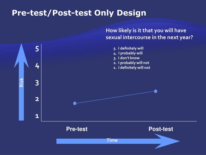 Pre-test/Post-test Only Design