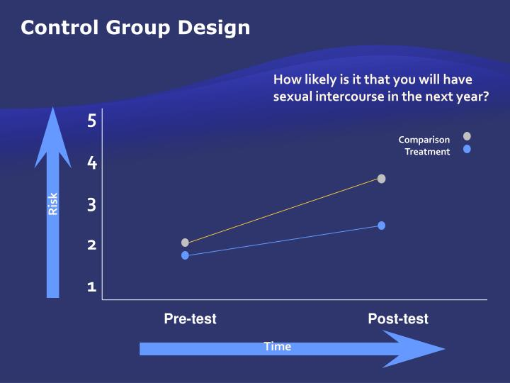 Control Group Design