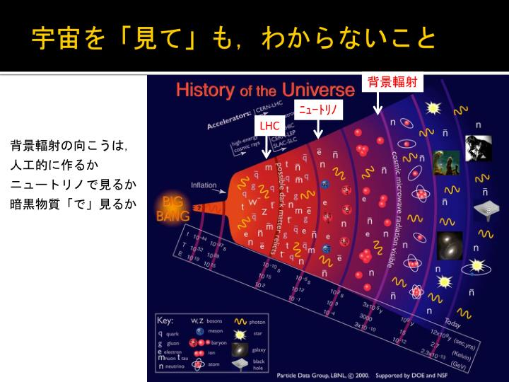宇宙を「見て」も,わからないこと