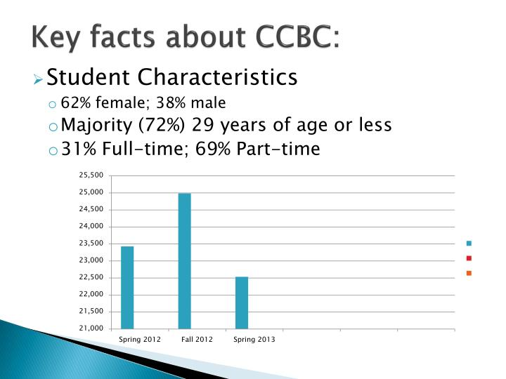 Key facts about CCBC: