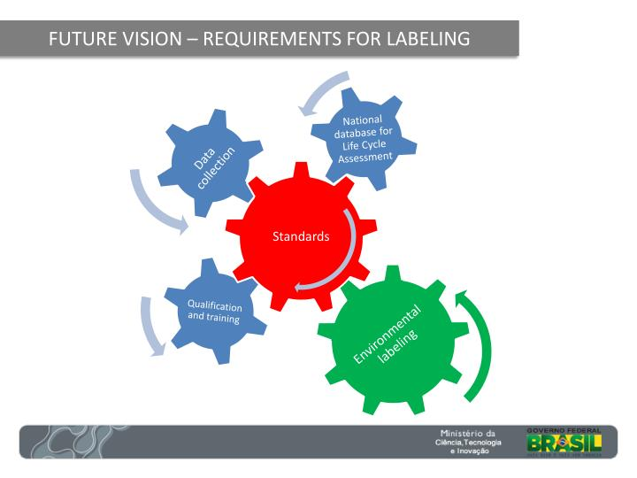 FUTURE VISION – REQUIREMENTS FOR LABELING