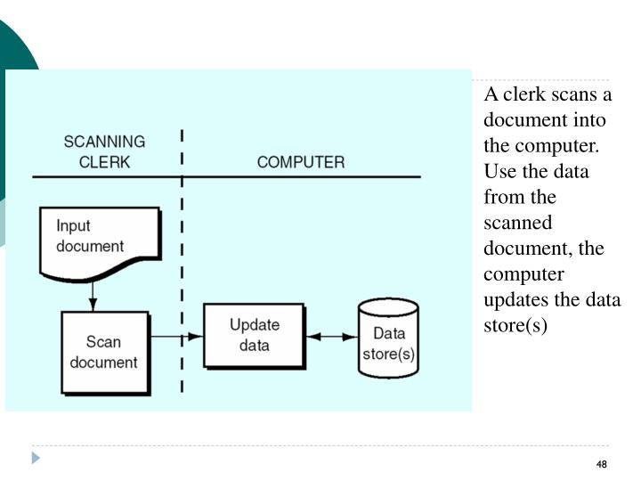 A clerk scans a document into the computer.  Use the data from the scanned document, the computer updates the data store(s)