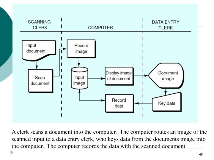 A clerk scans a document into the computer.  The computer routes an image of the scanned input to a data entry clerk, who keys data from the documents image into the computer.  The computer records the data with the scanned document