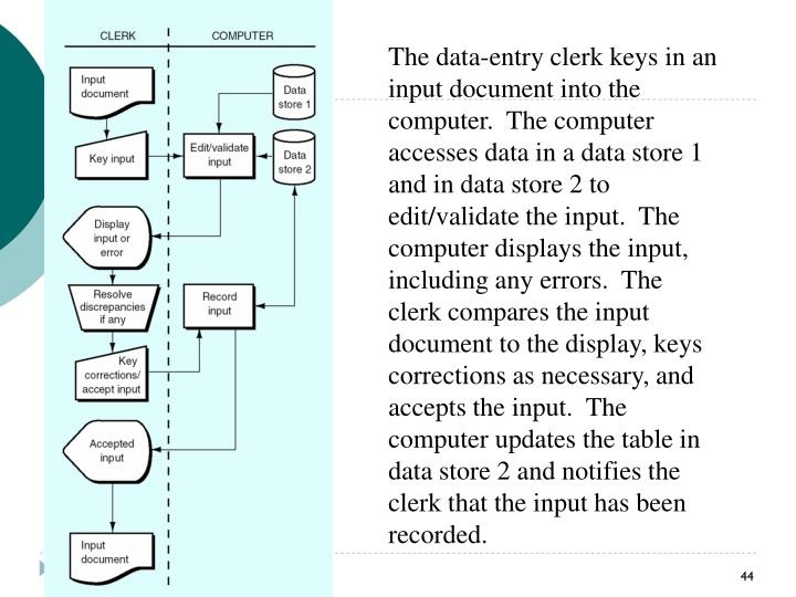 The data-entry clerk keys in an input document into the computer.  The
