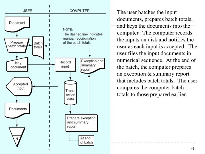 The user batches the input documents, prepares batch totals, and keys the documents into the computer.  The computer records the inputs on disk and notifies the user as each input is accepted.  The user files the input documents in numerical sequence.  At the end of the batch, the computer prepares an exception & summary report that includes batch totals.  The user compares the computer batch totals to those prepared earlier.