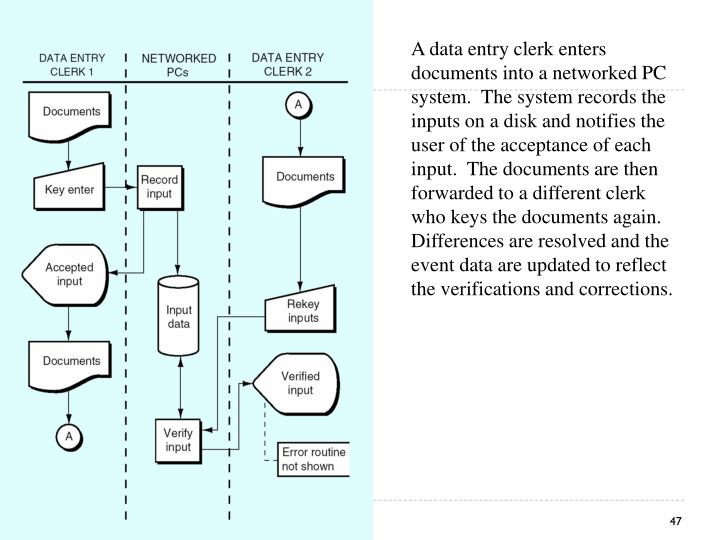A data entry clerk enters documents into a networked PC system.  The system records the inputs on a disk and notifies the user of the acceptance of each input.  The documents are then forwarded to a different clerk who keys the documents again.  Differences are resolved and the event data are updated to reflect the verifications and corrections.
