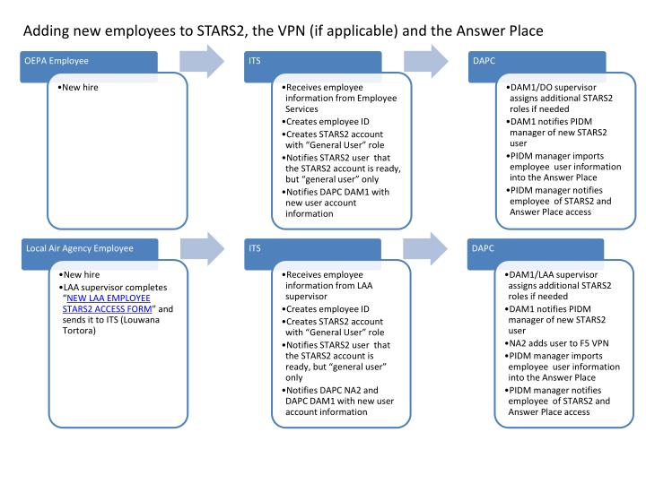 Adding new employees to STARS2, the VPN (if applicable) and the Answer Place