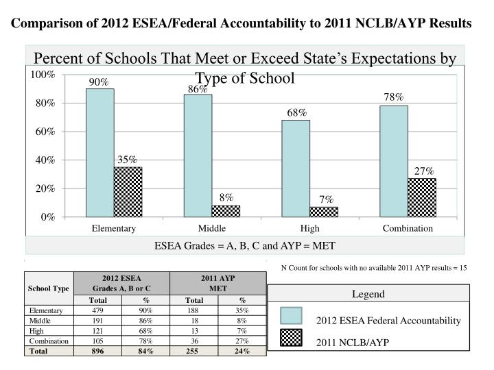 Comparison of 2012 ESEA/Federal Accountability to 2011 NCLB/AYP Results