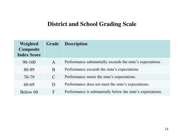 District and School Grading Scale