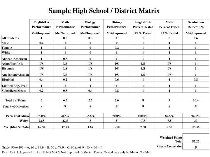 Sample High School / District Matrix