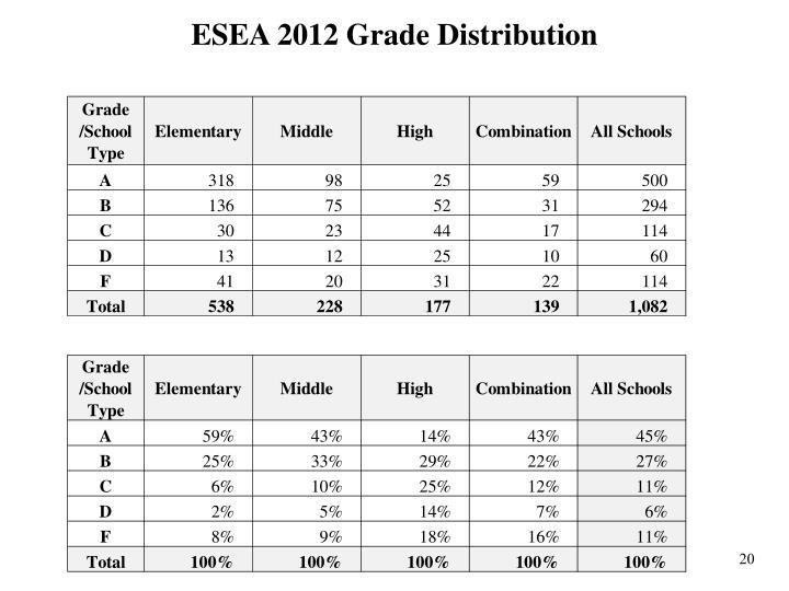 ESEA 2012 Grade Distribution