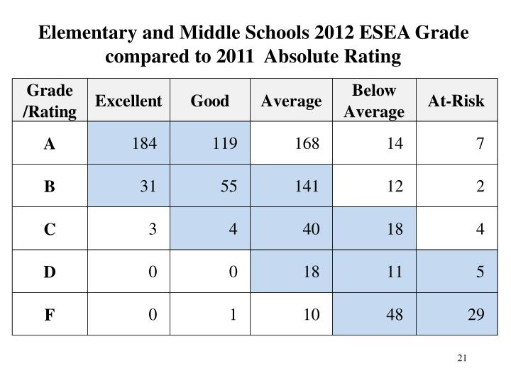 Elementary and Middle Schools 2012 ESEA Grade