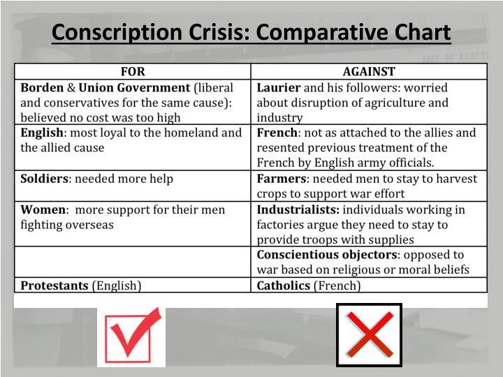 Conscription Crisis: Comparative Chart