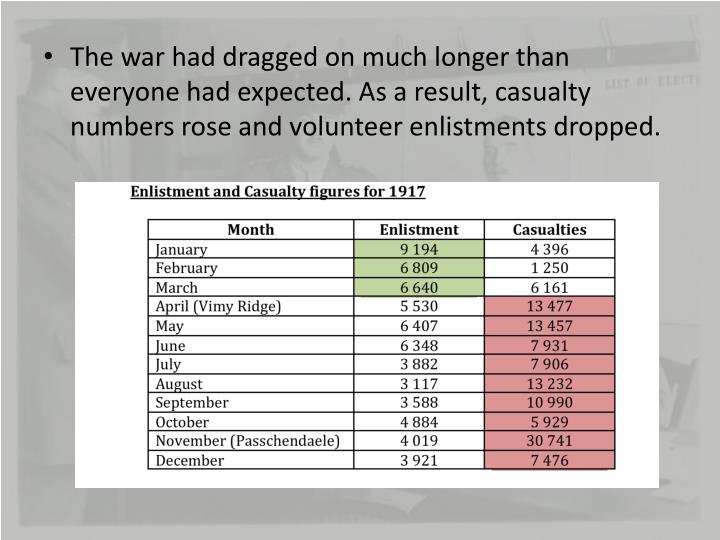The war had dragged on much longer than everyone had expected. As a result, casualty numbers rose and volunteer enlistments dropped.