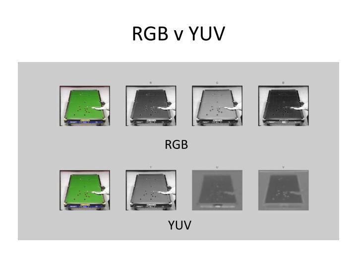 RGB v YUV
