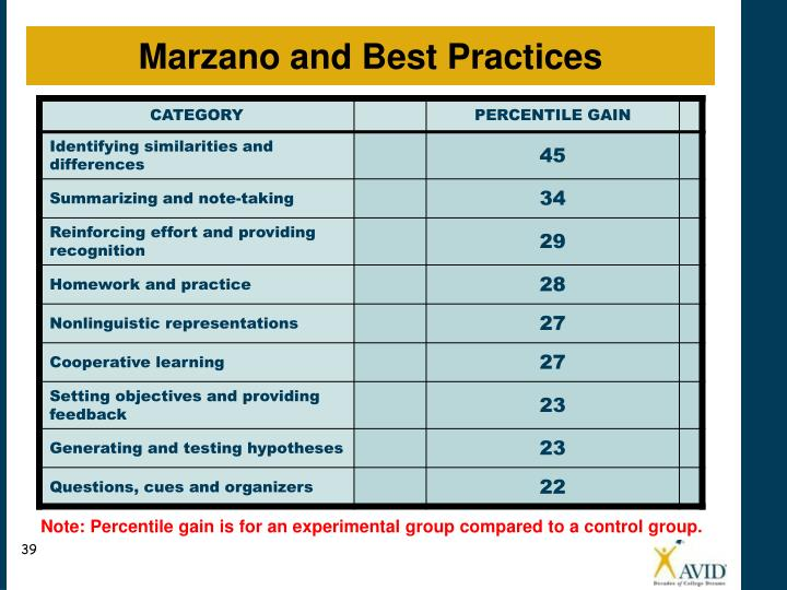 Marzano and Best Practices