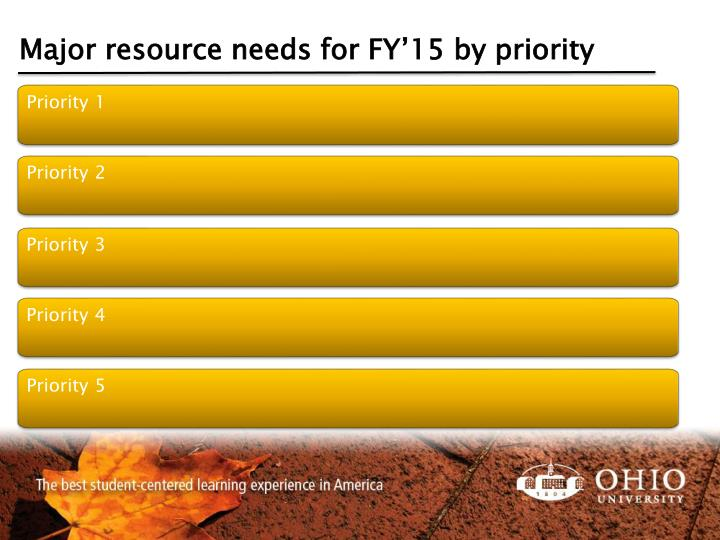 Major resource needs for FY'15 by priority