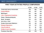 first first year activities profile comparison