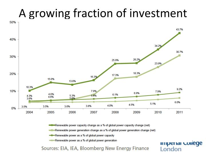 A growing fraction of investment
