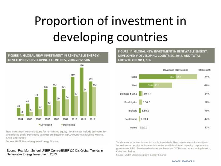 Proportion of investment in developing countries