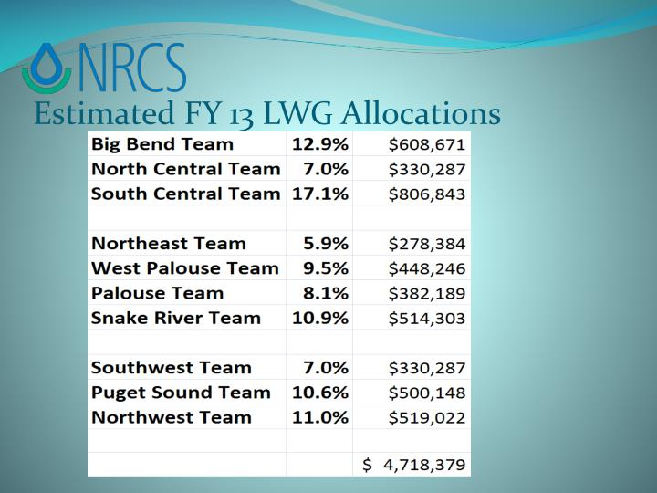 Estimated FY 13 LWG Allocations