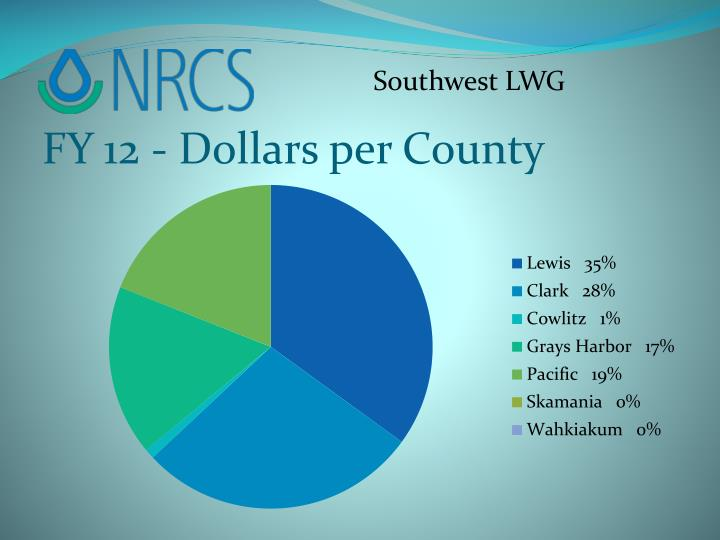 FY 12 - Dollars per County