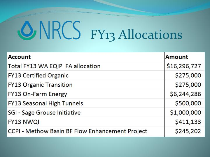 FY13 Allocations