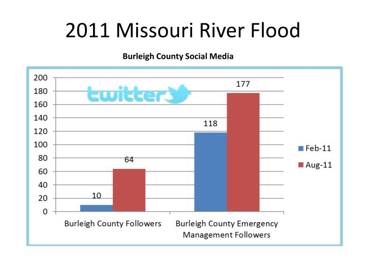 2011 Missouri River Flood