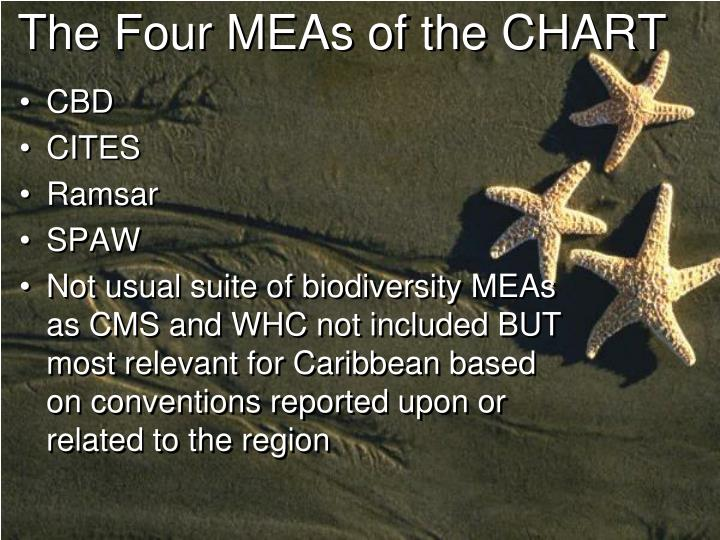 The four meas of the chart