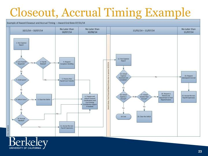 Closeout, Accrual Timing Example