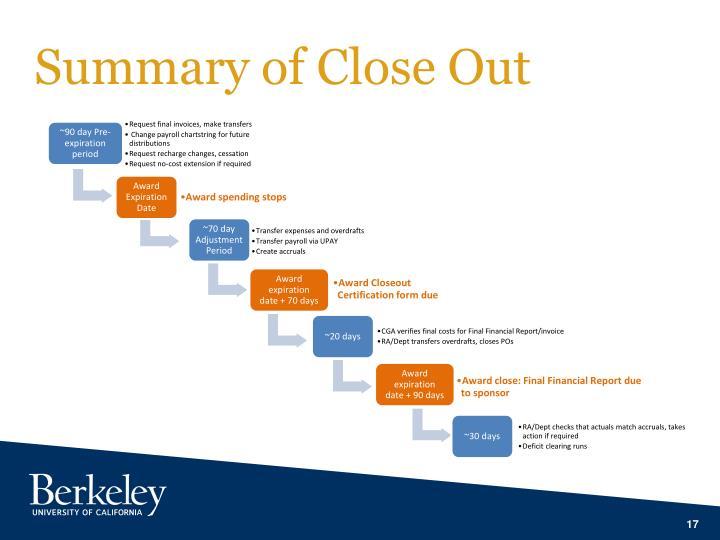 Summary of Close