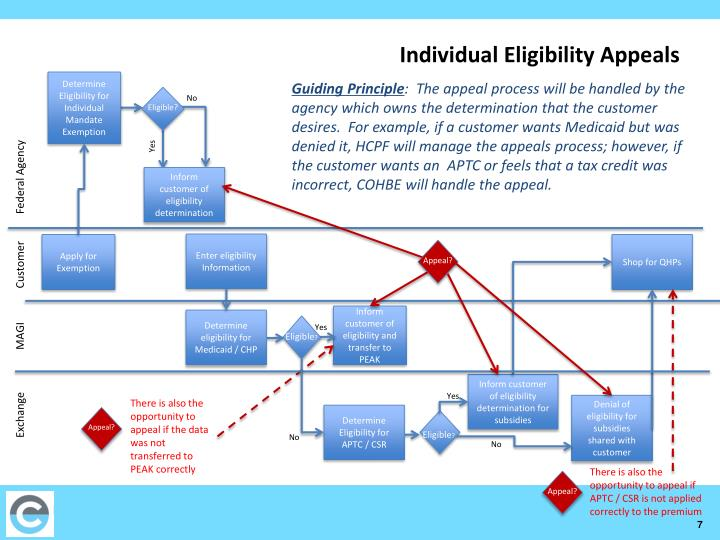 Individual Eligibility Appeals