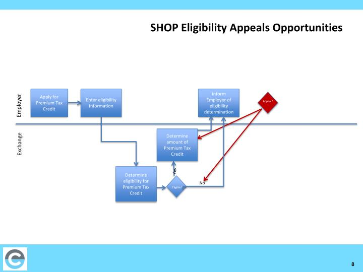 SHOP Eligibility Appeals Opportunities