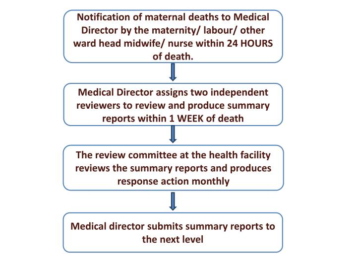 Notification of maternal deaths to Medical Director by the maternity/