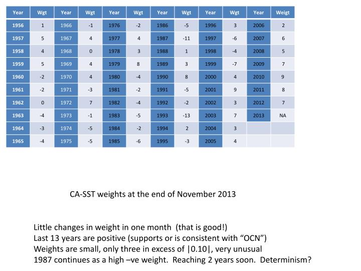 CA-SST weights at the end of November 2013