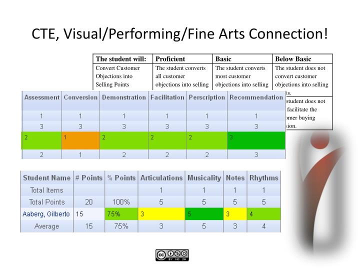 CTE, Visual/Performing/Fine Arts Connection!