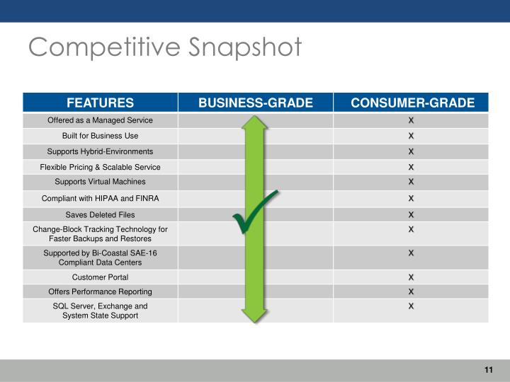 Competitive Snapshot