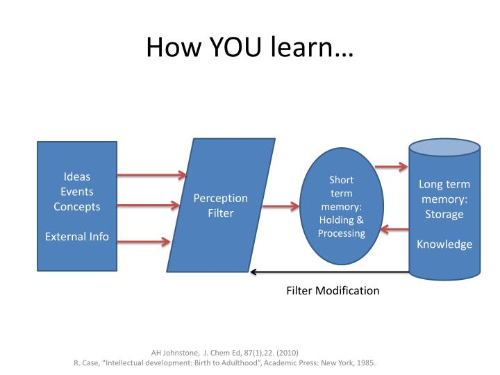 How YOU learn…