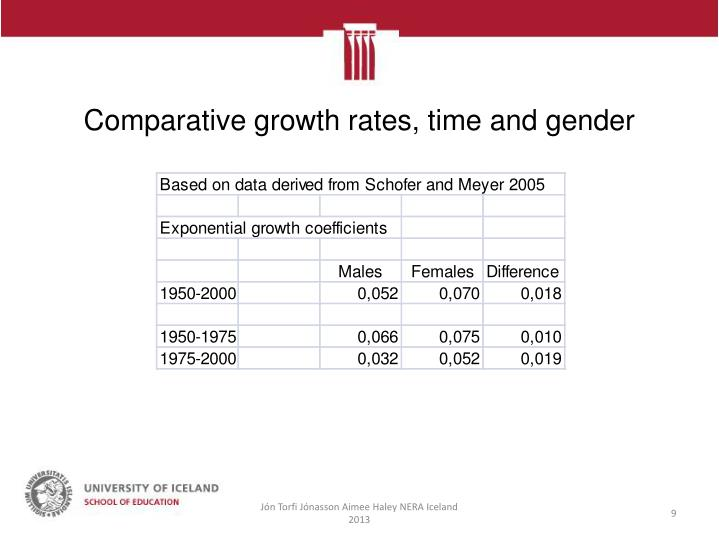 Comparative growth rates, time and gender