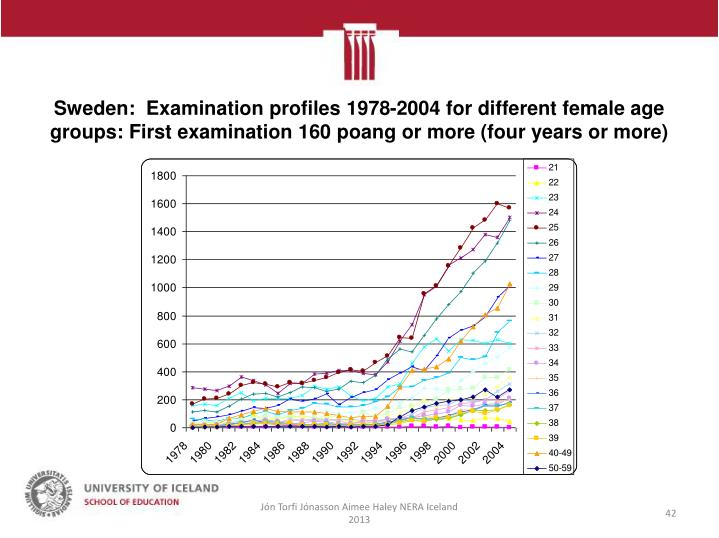 Sweden:  Examination profiles 1978-2004 for different female age groups: First examination 160