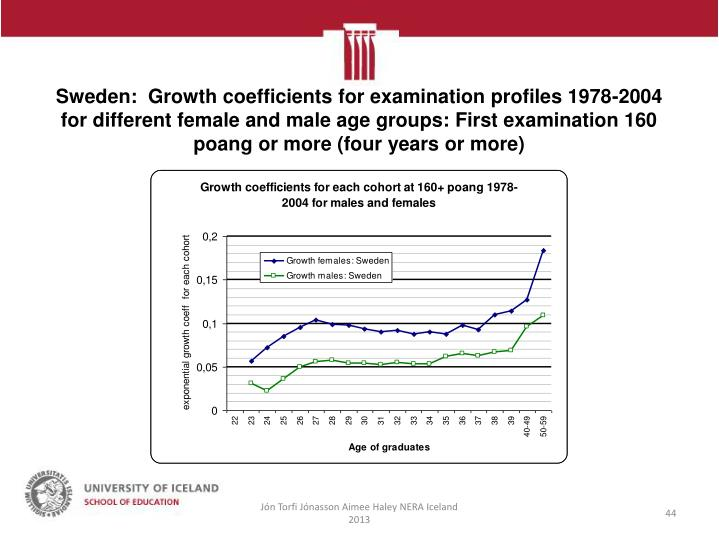 Sweden:  Growth coefficients for examination profiles 1978-2004 for different female and male age groups: First examination 160