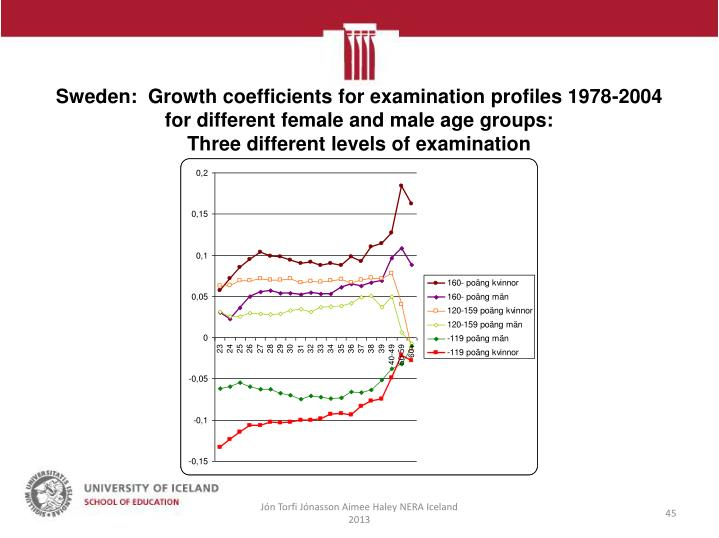 Sweden:  Growth coefficients for examination profiles 1978-2004 for different female and male age groups: