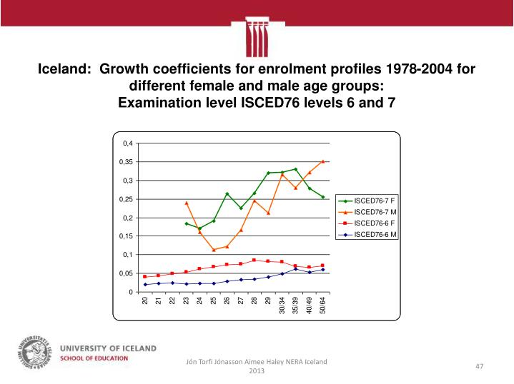 Iceland:  Growth coefficients for enrolment profiles 1978-2004 for different female and male age groups: